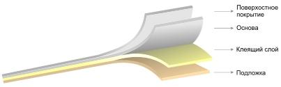 легкосъемные этикетки, этикетки со съемным клеем, легкоотклеивающиеся этикетки